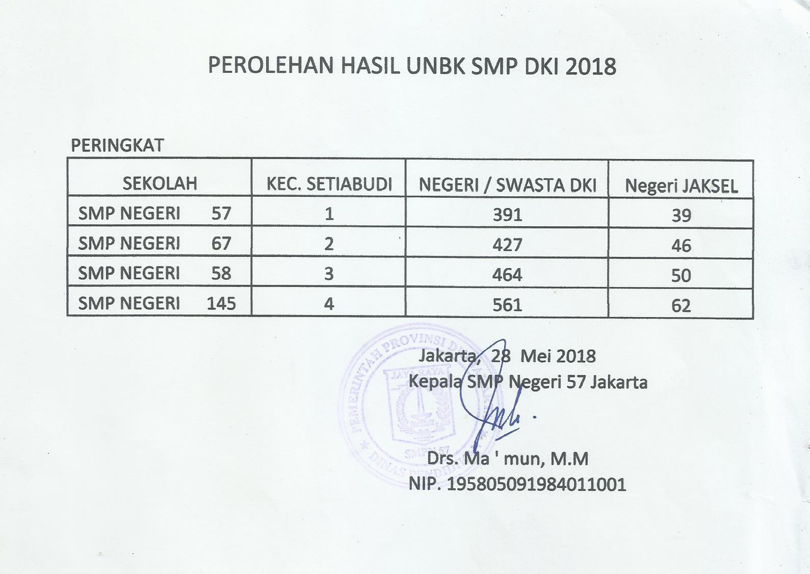 Perolehan Nilai UN SMPN 57 Jakarta Tahun 2018